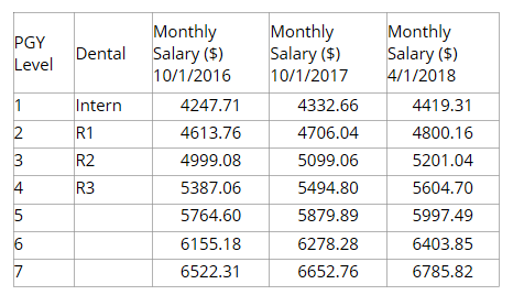 Salary and Benefits - Harbor-UCLA Medical Center